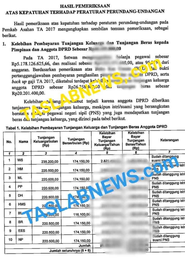 Daftar anggota DPRD Asahan yang menerima kelebihan pembayaran tunjangan keluarga dan beras sesuai temuan BPK.