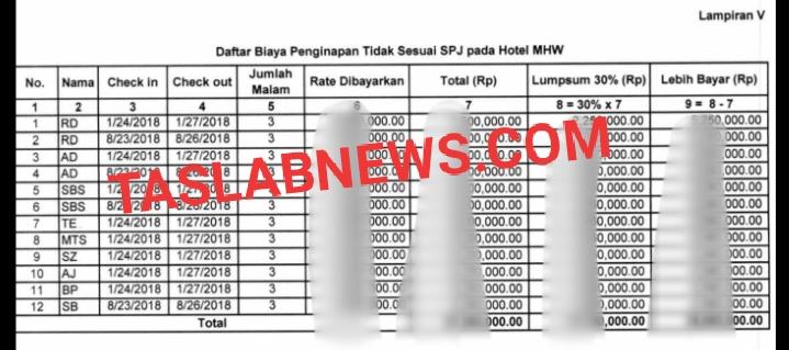 Bukti biaya penginapan di Hotel MHW yang diduga di Mark up dan fiktif di Setwan Tanuungbalai