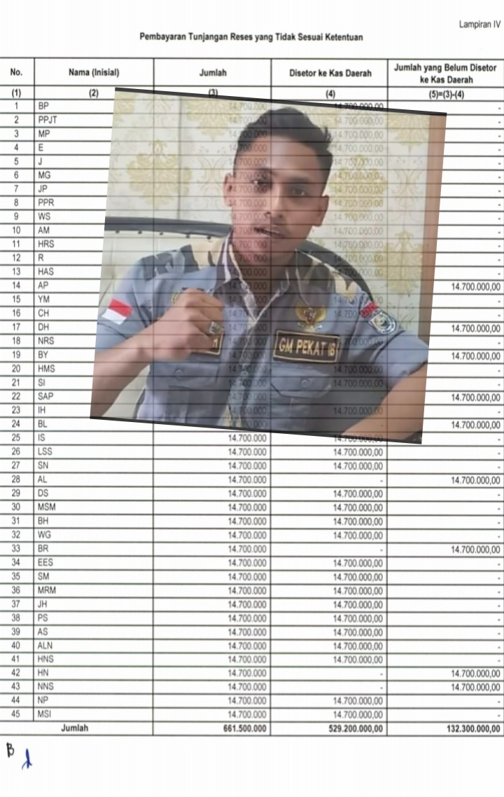 Tabel nama anggota DPRD Asahan yang belum mengembalikan tunjangan reses, insert Muhammad Safii