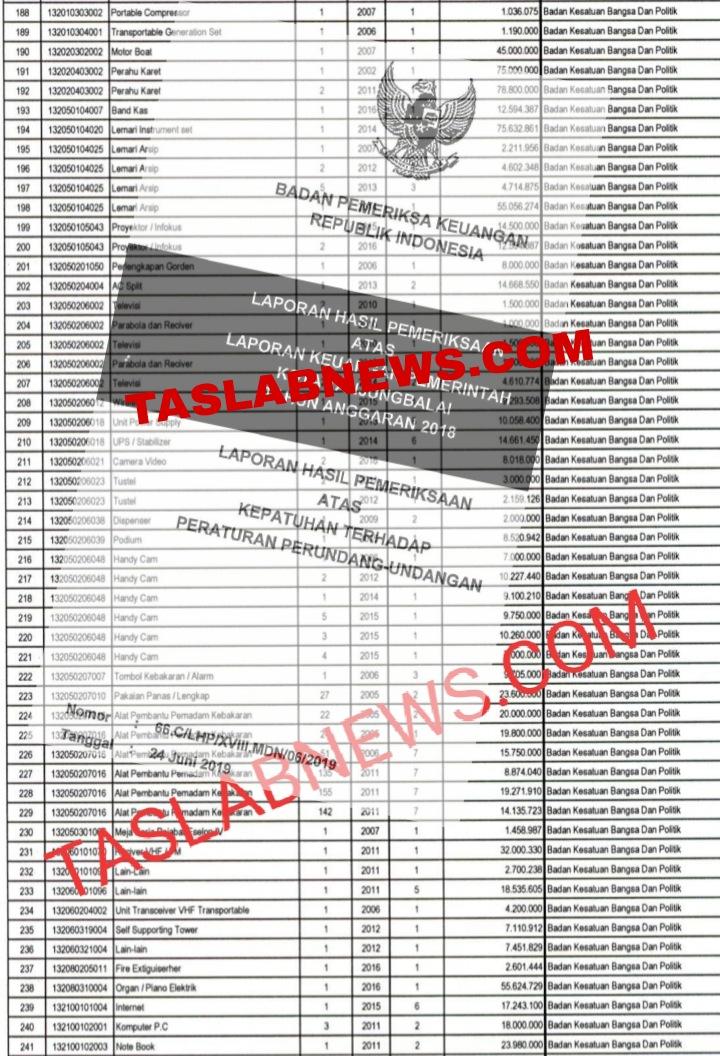 Bukti temuan BPK atas 108 aset milik Pemko Tanjungbalai yang hilang di Kesbangpol