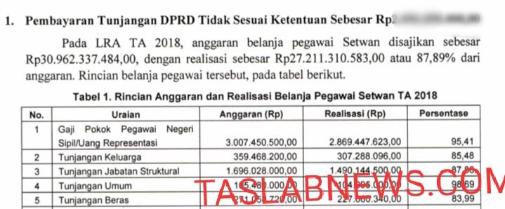 Daftar temuan BPK atas kelebihan pembayaran tunjangan keluarga dan beras untuk 45 anggota DPRD Asahan.