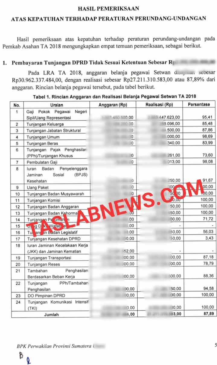 Daftar pembayaran tunjangan untuk 45 anggota DPRD Asahan yang tidak sesuai ketentuan menurut BPK.